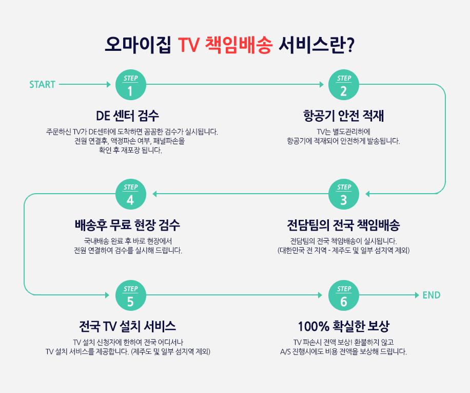 TV 고정가 이벤트-책임배송 서비스란?